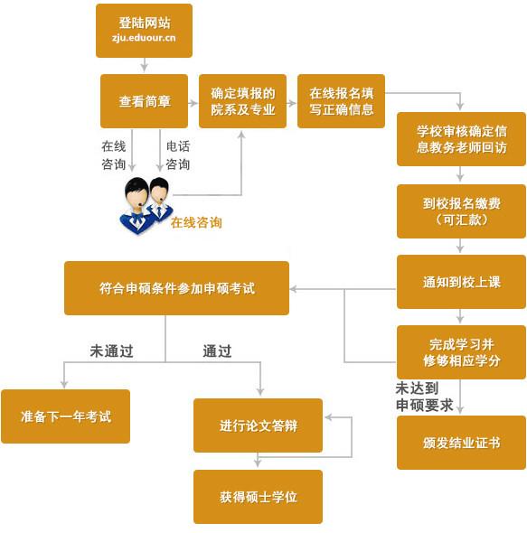 浙江大学在职研究生申硕流程